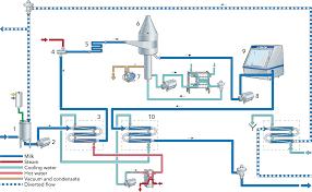 falling water floor plan long life milk dairy processing handbook