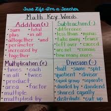 how to write an action research paper in education math 6 things you must know about anchor charts true life i m a teacher if you have any questions or comments about anchor charts please share i m by no means an anchor chart expert but i have learned a lot about them