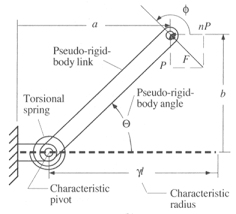 Beam Deflection Table by Structural Beam Deflection And Stress Formula And Beam Deflection