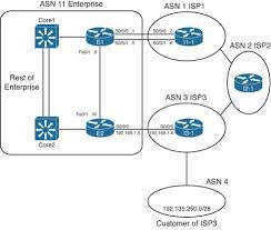 Bgp Route Map by Advanced Bgp Concepts Internet Connectivity Ccnp Routing And