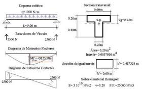 cross sectional moment of inertia application exle