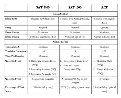 sample essay sat sat essay raw score conversion fire safety specialist sample resume sat essay raw score conversion change management specialist sample 1440878856969 sat essay raw score conversionhtml