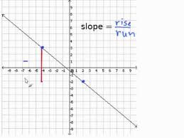 finding slope from a graph worksheet given a graph find the slope