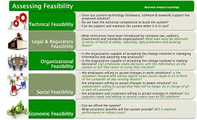 technical feasibility report template project feasibility what should you assess business analyst
