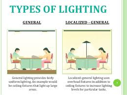 Types Of Light Fixtures Light And Vision