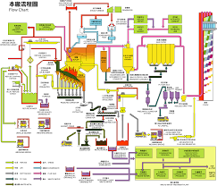 waste water treatment plant taipei selected process charts