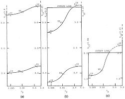 osa modal characteristics of three layered optical fiber