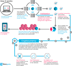 what is cryptocurrency everything you need to know ultimate guide