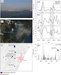 Wildfire Scientific Definition by A Transdisciplinary Approach To Understanding The Health Effects