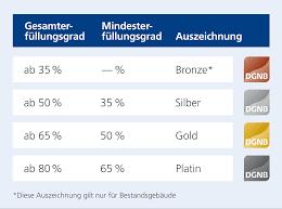 Haas Und Kollegen Baden Baden Deutsche Gesellschaft Für Nachhaltiges Bauen Motor Bw Wir