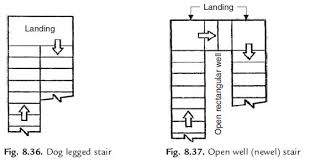 Stair Definition Stairs Civil Engineering