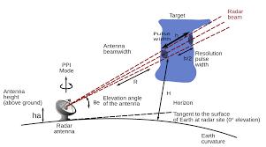 Doppler Radar Map Radar Catches Birds Taking Off During Earthquake Gifs