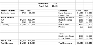 Farm Budget Spreadsheet Frugal Homestead Series Part 2 Here U0027s The Budget Frugalwoods