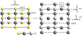 Growth And Characterization Of Uranium U2013zirconium Alloy Thin Films