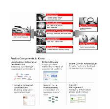 oracle fusion middleware u2013 oracle数据库数据恢复 性能优化来问问