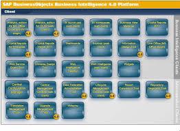 sap tutorial ppt sap business objects tutorials study sap bo online
