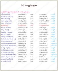 Central Cabinet Ministers Andhra Pradesh Cabinet Ministers List 1985 Memsaheb Net
