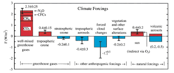 Colorado Wildfires Explained In One Chart Climate Central The Evolution Of Radiative Forcing Bar Charts Realclimate