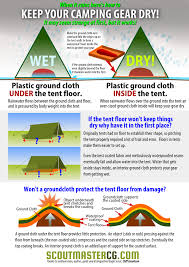 How To Build A Tent Ten Tips For Camping In The Rain Scoutmastercg Com
