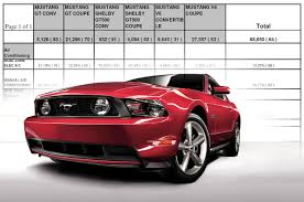 2011 Black Mustang Gt A Complete Breakdown Of Mustang Production In 2011 Mustangs Daily