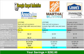 Concrete Sting Cost Estimate by How Much Does Carpet Installation Cost At Lowes Meze