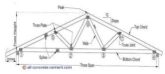 prefabricated roof trusses pin by joseph floyd on barns pinterest roof trusses barn and house