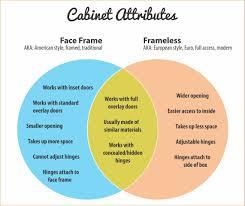framed vs frameless cabinets face frame vs frameless cabinets what s the difference rok hardware