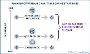 will rmd to charity 2015 using ira charitable distributions vs donating stocks