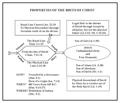 prophecies of the birth of bible org