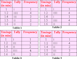 frequency table worksheet problems u0026 solutions