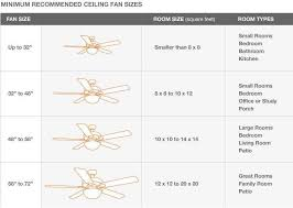 ceiling fan size for room hunter ceiling fan size chart google search architecture