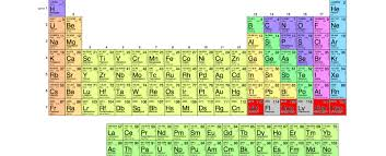 Royal Society Of Chemistry Periodic Table Four Elements Have Just Earned A Permanent Spot In The Periodic Table