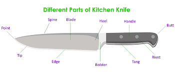 what are kitchen knives what are the major chef kitchen knife parts knife anatomy info graphic