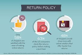 e commerce returns u0026 refunds a best practice guide