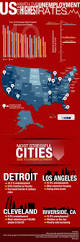 us cities with the highest unemployment rates