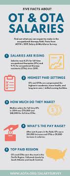 five facts about ot ota salaries infographic aota