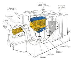 h beforeidie co ac generator and starter motor j general y