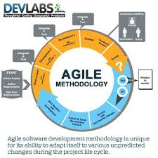software development methodology agile software development methodologies http www tykans com