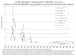 Douglas Arizona Map by Sulfur Dioxide Concentrations Trends Air Quality Analysis