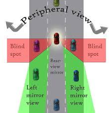 Window Blind Stop - understanding blind spots and shoulder checks