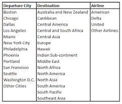Daily Table Boston My 4 Favorite Airfare Deal Websites The Flight Deal Fare Deal