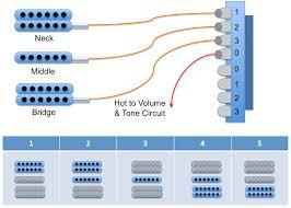 guitar kit builder understanding the 5 way switch