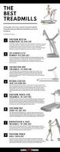 best 25 treadmill reviews ideas on pinterest blast two