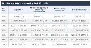 2015 Federal Tax Tables Tax Information