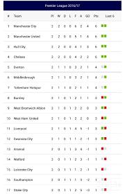 Klasemen Liga Inggris Hasil Lengkap Pertandingan Dan Klasemen Liga Inggris Pekan Kedua