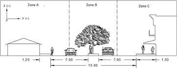 dimensions of three zones used to calculate volume runoff with and