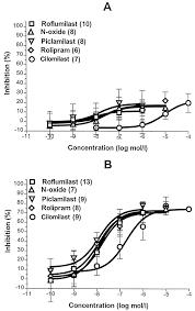 anti inflammatory and immunomodulatory potential of the novel pde4