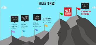 Flip Kart Next Redmi Note 4 Sale Date On Flipkart Revealed 1st Time With