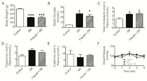 ijms free full text targeting of rho kinase ameliorates