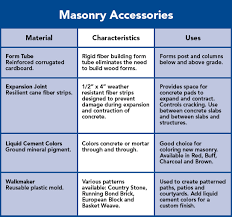 masonry and cement products buying guide
